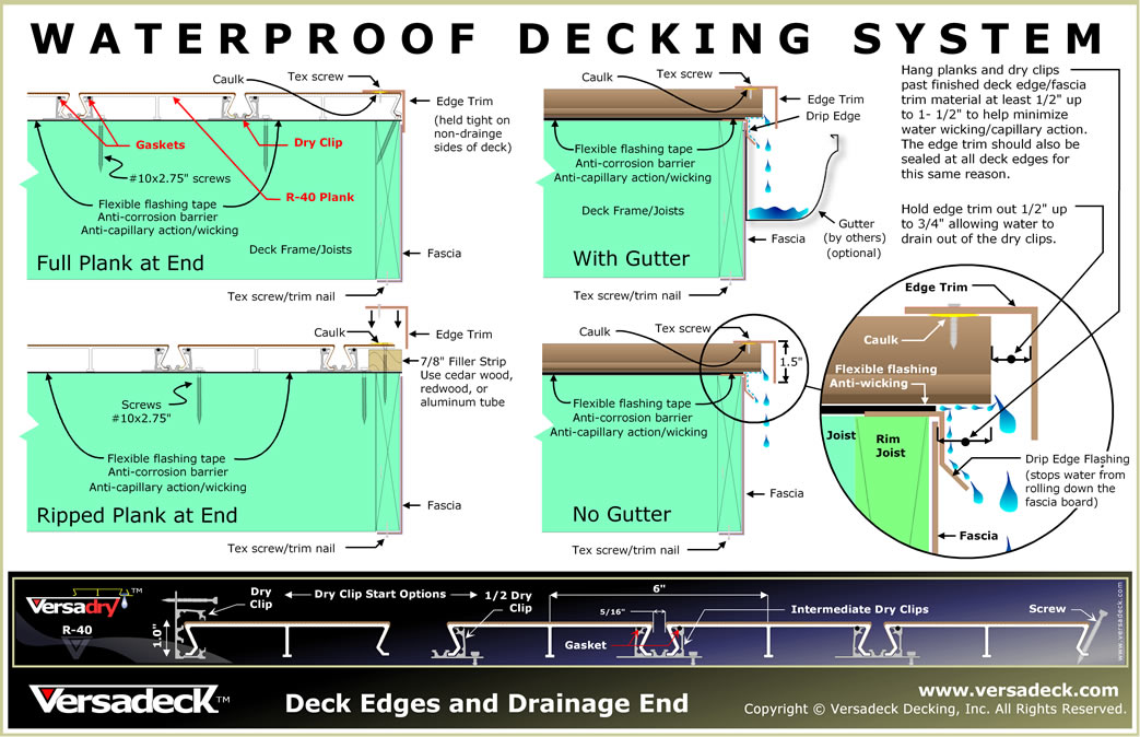 Waterproof Decking Solution Watertight Decking Stays Dry